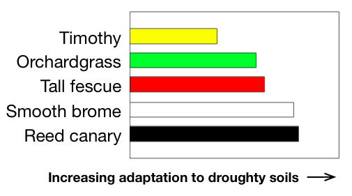 Ranking for droughty soils